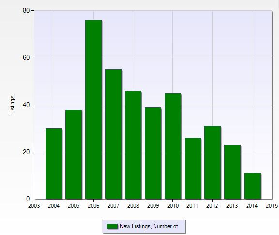 Number of closed sales per year at World Tennis Center in Naples, Florida.